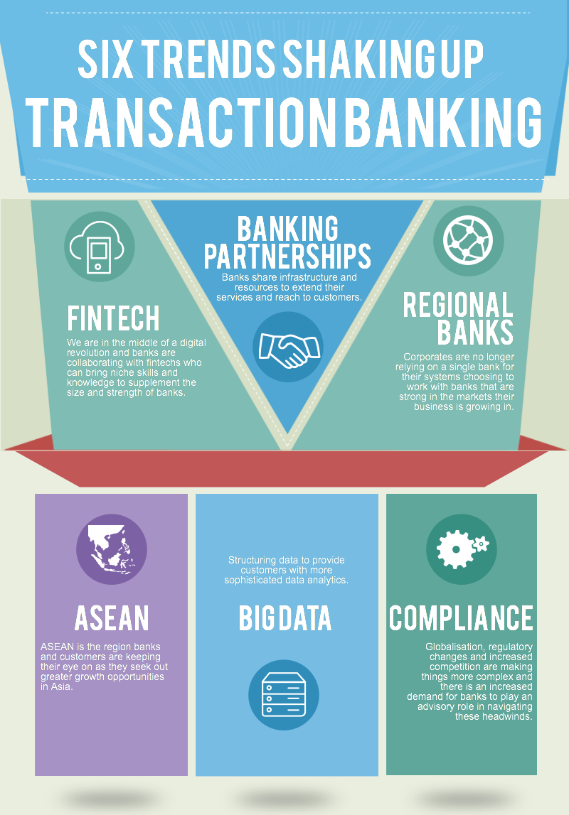 transaction-banking-trends-2A